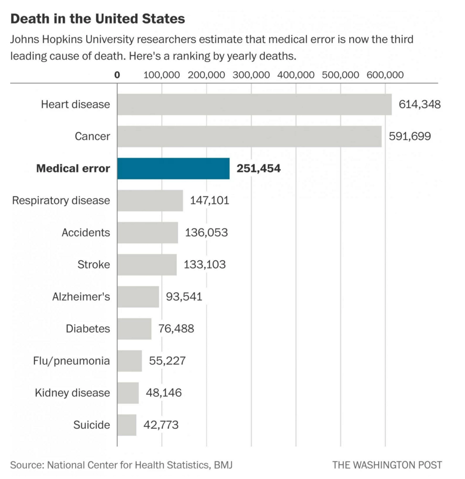 John Hopkins University: Medical Mistakes 3rd Leading Cause of Death in USA
